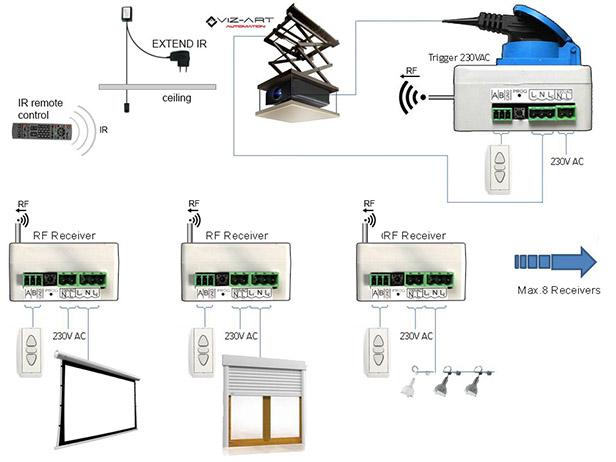 RF receiverRF receiver